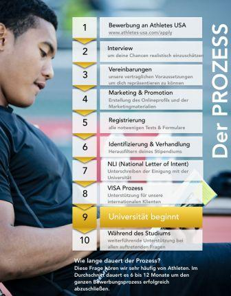 Athletes usa karriere im sportmanagement for Management studium nc
