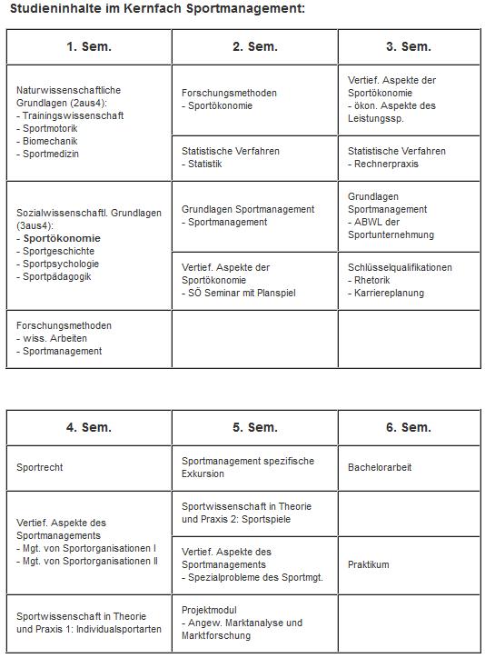 Studieninhalte-Kernfach-Sportmanagement